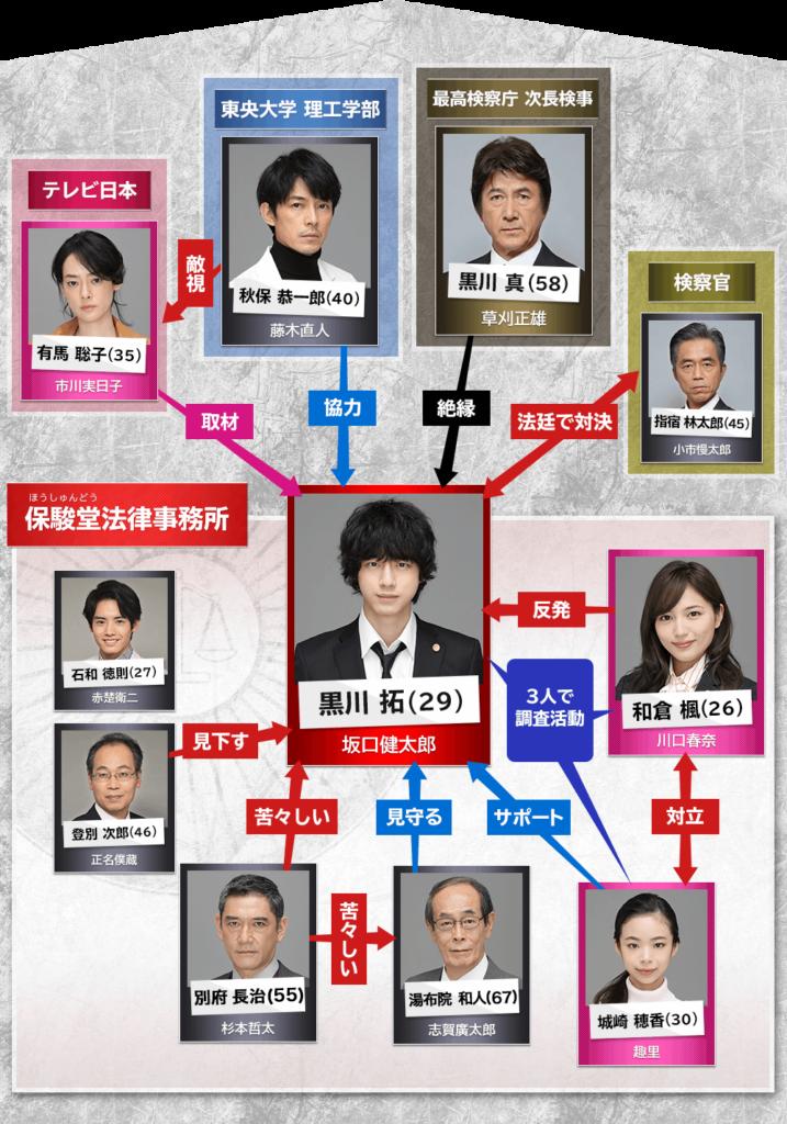 イノセンス~冤罪弁護士~ 相関図